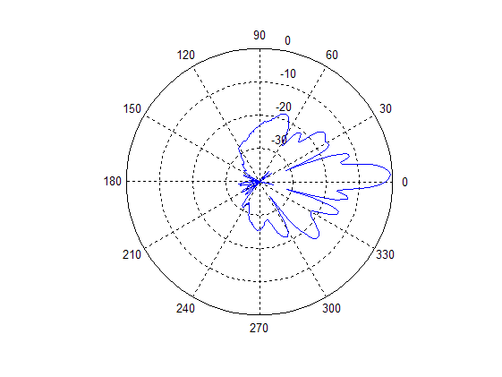 Antenna Diagram Matlab